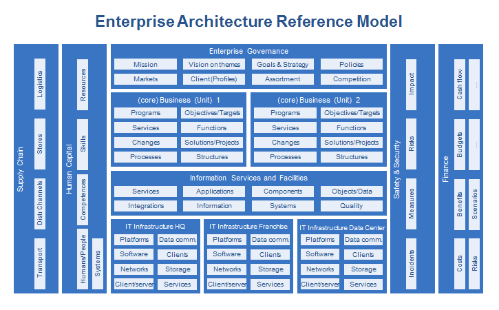 Enterprise architecture dragon1 reference model for Togaf architecture vision template