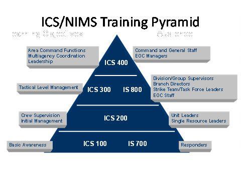 nims training | Emergency Prep...