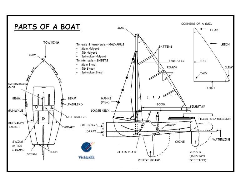 parts of the boat labeled