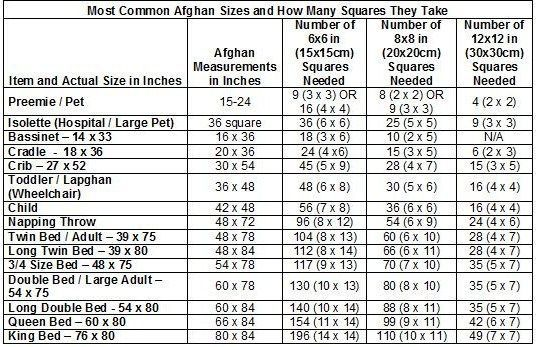 Afghan Size Chart- from preemie to king size for solid blanket, 6x6