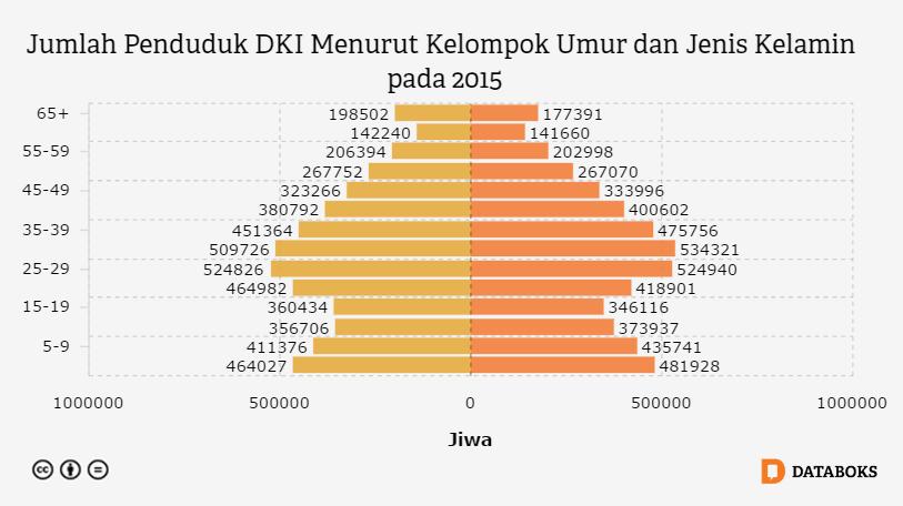 Penduduk Dki Jakarta Didominasi Usia Produktif Databoks