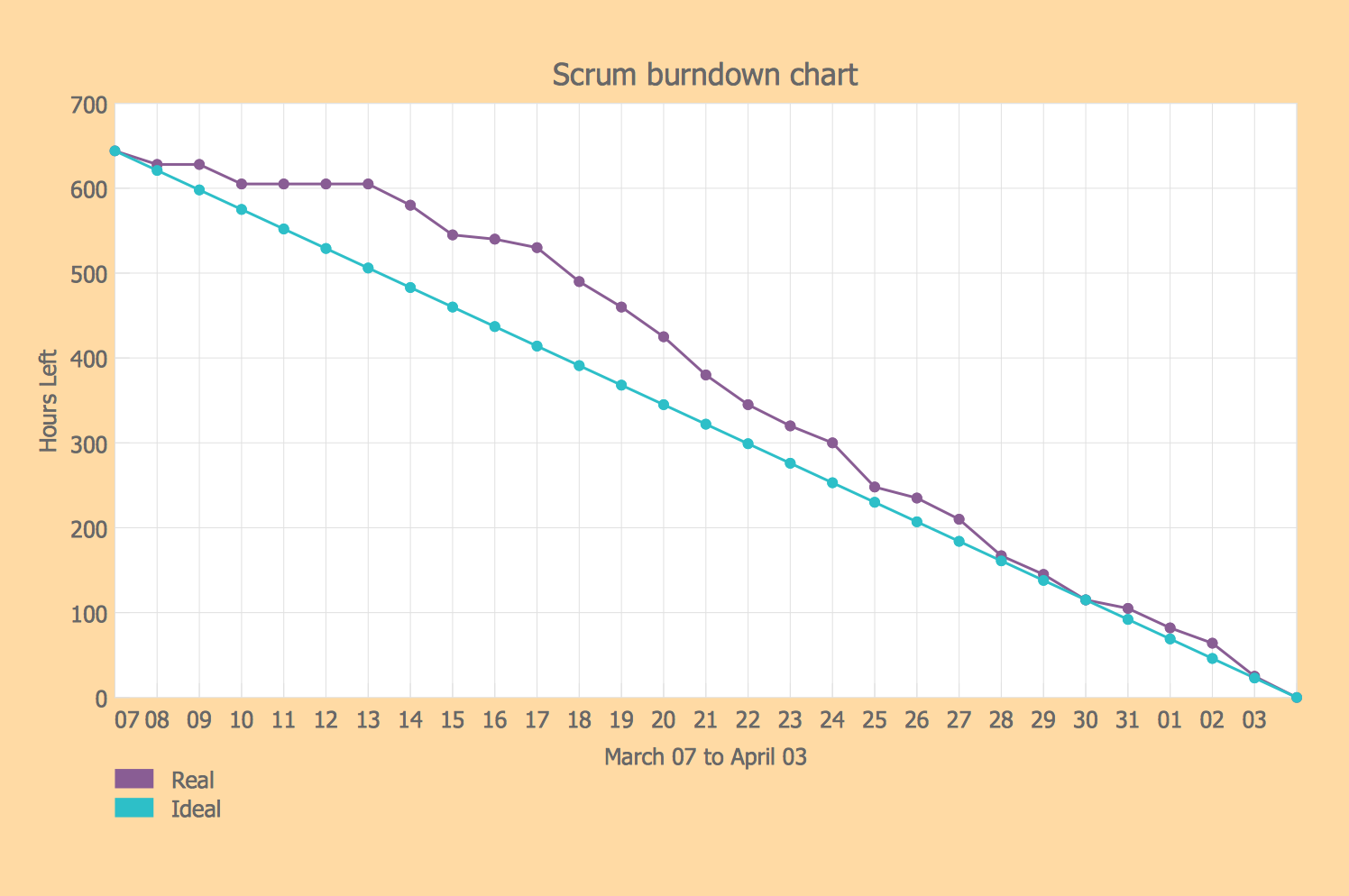 Example 5 Sprint Burndown Chart This sample shows the Scrum – Project Burndown Chart Template