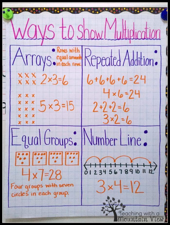 12 Of Our Favorite Multiplication Anchor Charts School Math Math