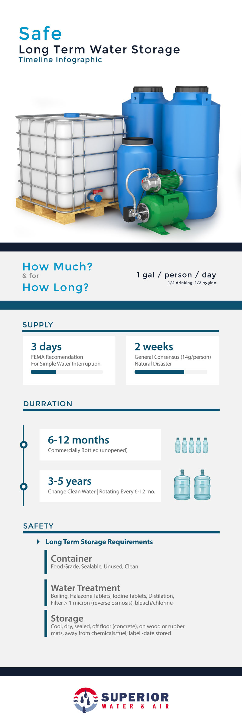 Safe Long Term Water Storage Timeline Infographic Long