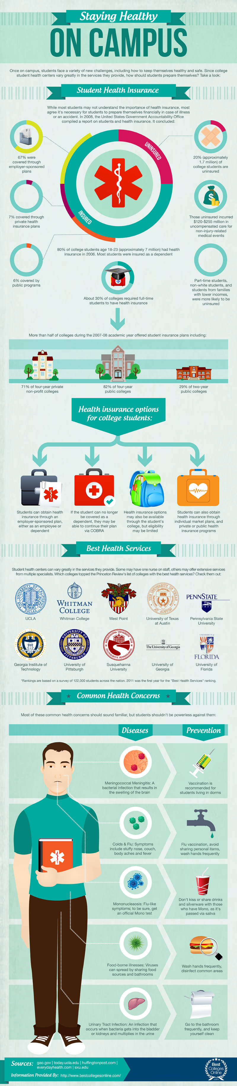 17 Best images about College Life: Health on Pinterest | Health ...