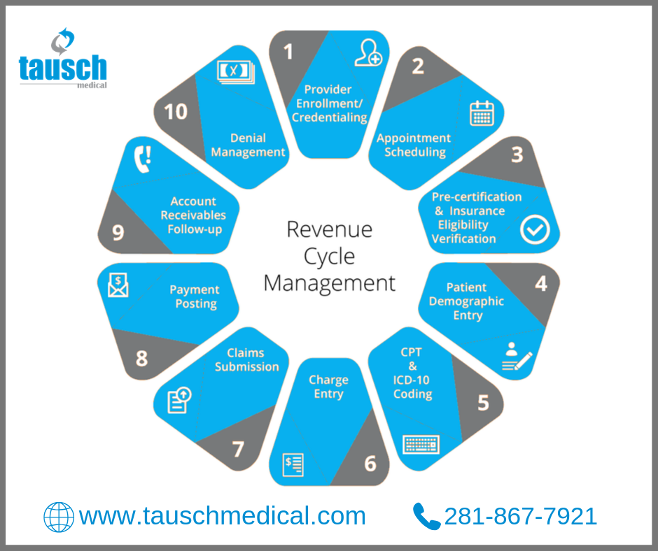 Pin By Tausch Medical On Account Receivable Management Services