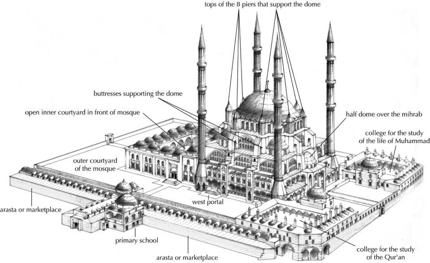 Mosque Of Selim Ii Edirne Turkey Sinan Architect