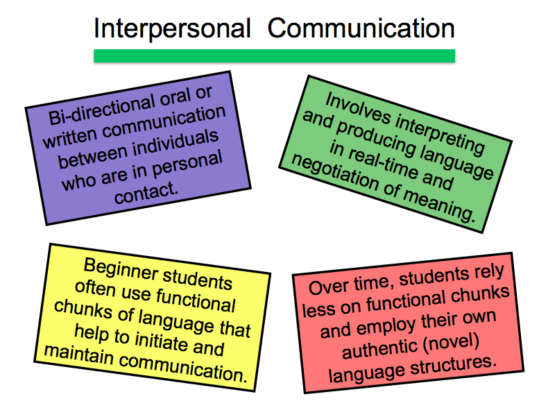 Image result for modes of communication interpretive