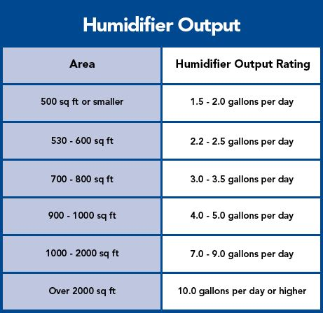 Humidify Your Home Humidity Chart Humidity Levels Basic Facts