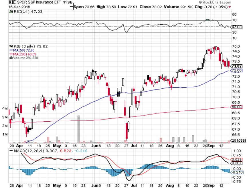 Spdr S P Insurance Etf Stock Charts Financial Insurance