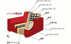 椅子 構造 の画像検索結果 構造 椅子 机