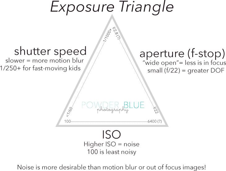 Exposure Triangle Infographic Shutter Speed Aperture Shutter