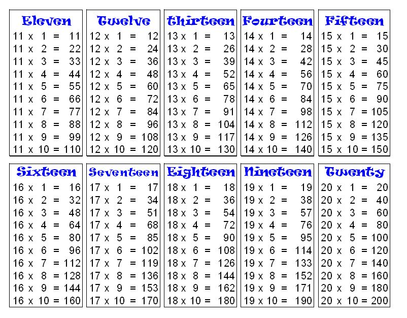 Mathematics table to pdf google search math strategies multiplication tables also studies pinterest rh
