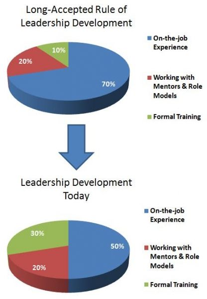 managing performance and coaching diagram - Google Search