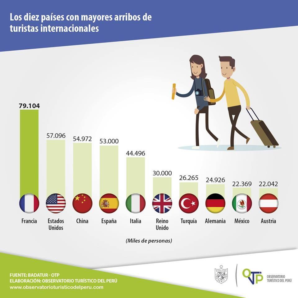 #OTP | ¿Cuál es el ranking de países más visitados en el mundo? El Observatorio Turístico del Perú - Universidad de San Martín de Porres ha preparado una infografía con los 10 países con mayor número de llegadas de #turistas internacionales.