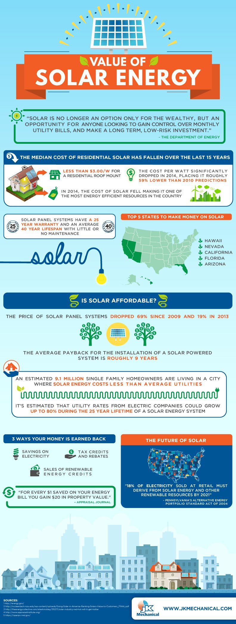 Infographic Are You Benefiting From Solar Energy Solar Energy Alternative Energy Solar Panels