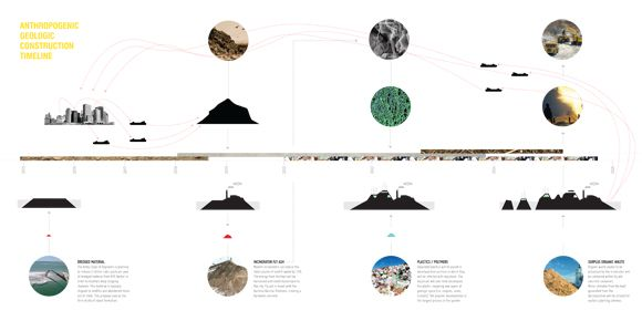 Constructing the Anthropocene - DUS - Design Under Sky - construction timeline