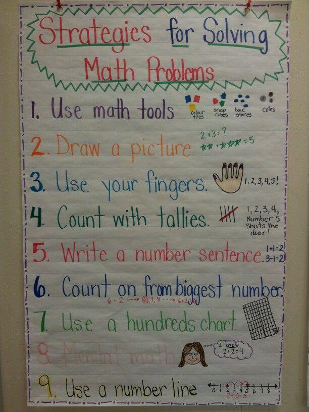 Math Problem Solving Strategies Anchor Chart Math Strategies