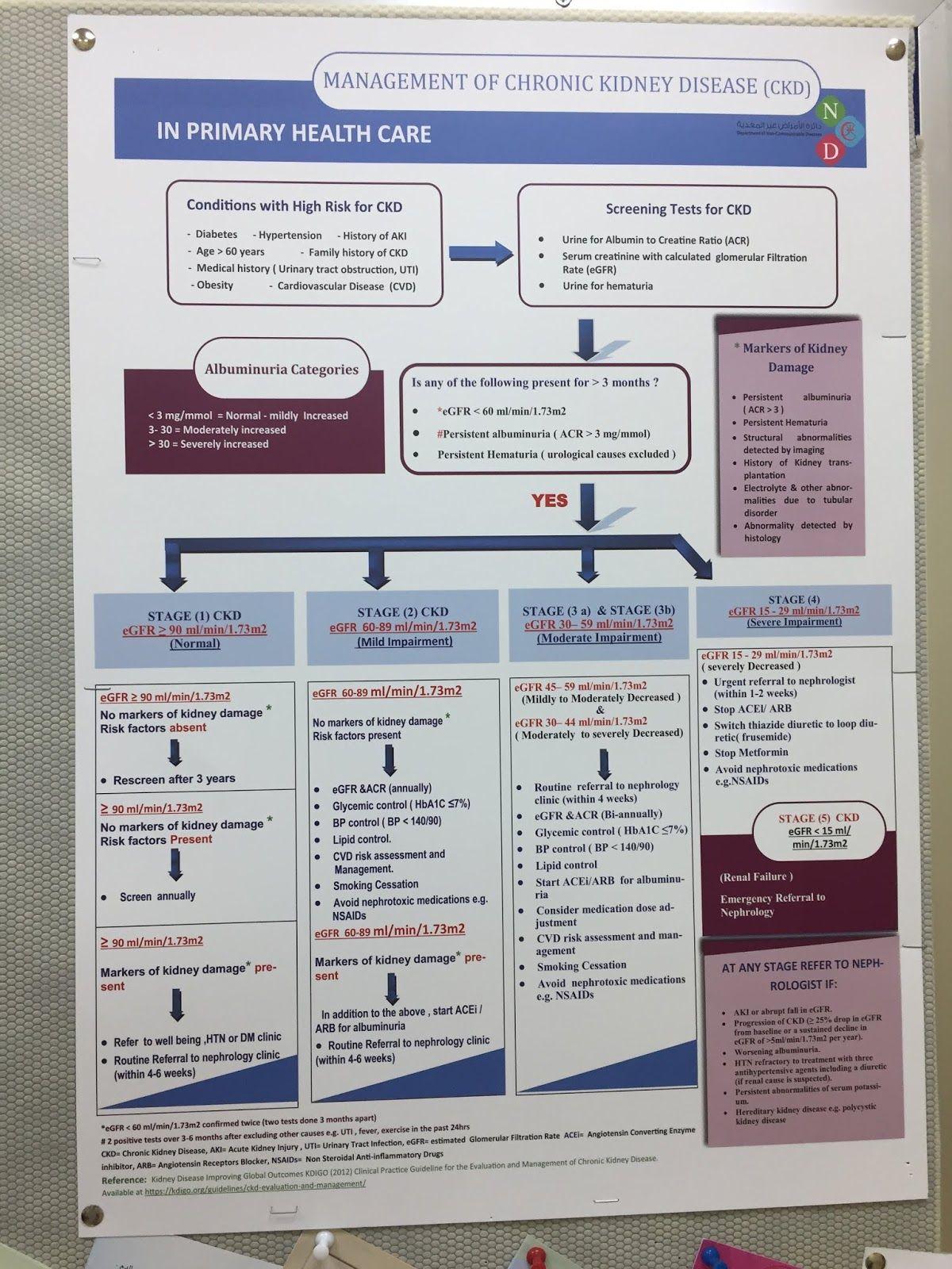 Medical School Ckd Chronic Kidney Disease Management