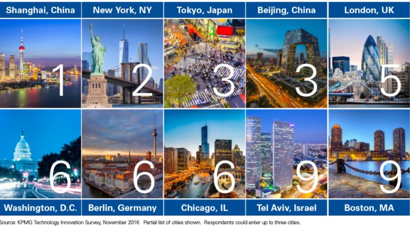 U.S., China, Lead Tech Innovation and Disruption, Report Says – San ...