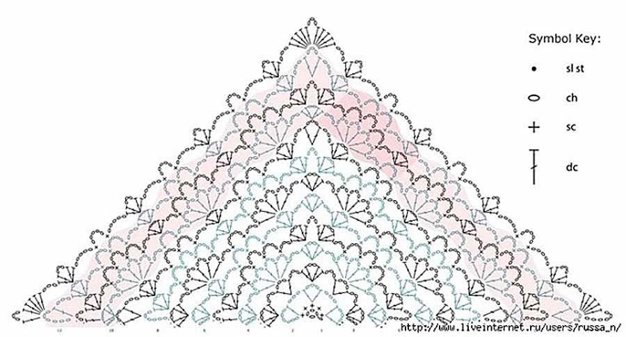Простой узор для вязания ажурной шали | Bufandas crochet regalos ...