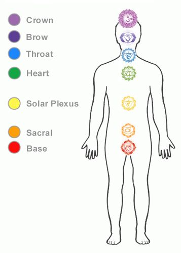 Common physical symptoms of an unbalanced root chakra: lower-back