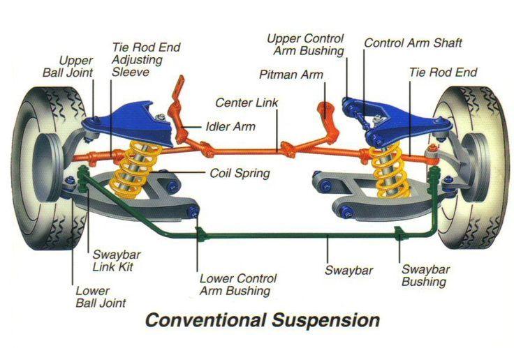 basic car parts diagram | shocks struts ball joints coil springs leaf  springs bushings sway bars ... | automotive repair, repair, car mechanic  pinterest