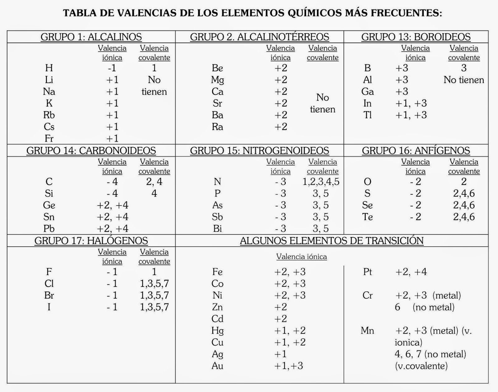 Valencia Grupos Tabla Periodica Inspirationa Tabla Periodica