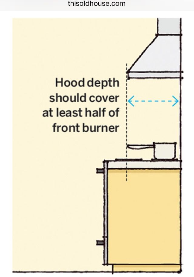 Kitchen Standard Measurements Range Hood Kitchen Remodel Outdoor Kitchen Appliances