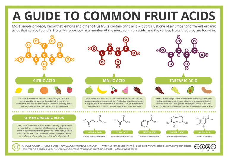 A Guide To Common Fruit Acids Science Chemistry Pinterest