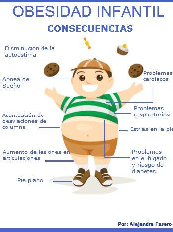 Consecuencias De La Obesidad Infantil Obesidad Infantil