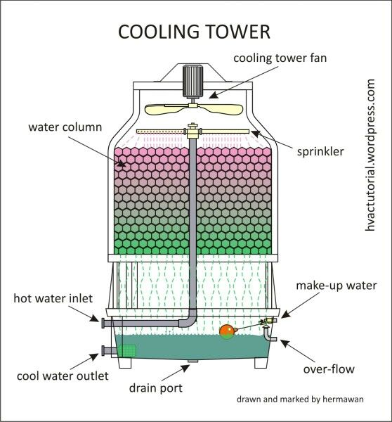 Cooling Tower More In Http Mechanical Engg Com Refrigeration And Air Conditioning Steam Boiler Cooling Tower