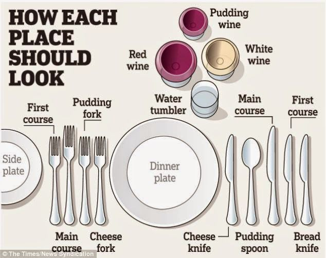 The Etiquette - how to set the table in British continental way ...