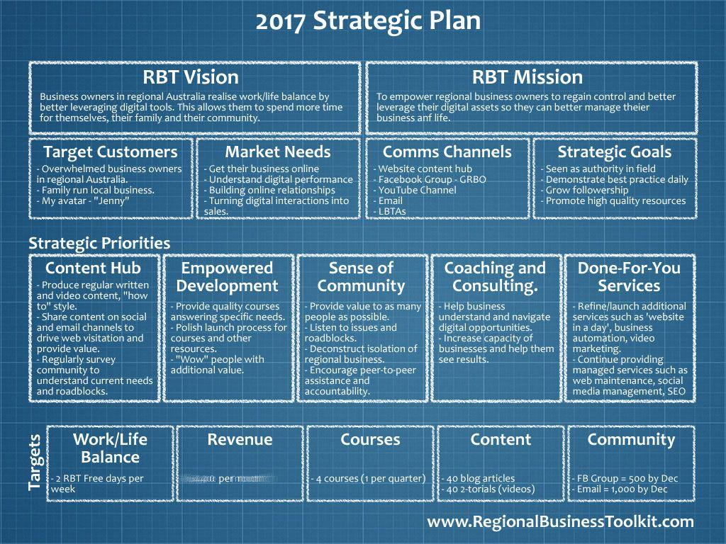 2017 rbt one page strategic plan