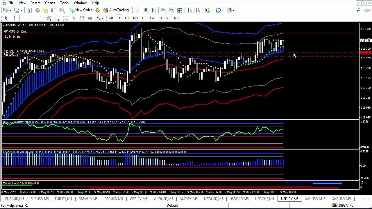 Mt4 Indicators New