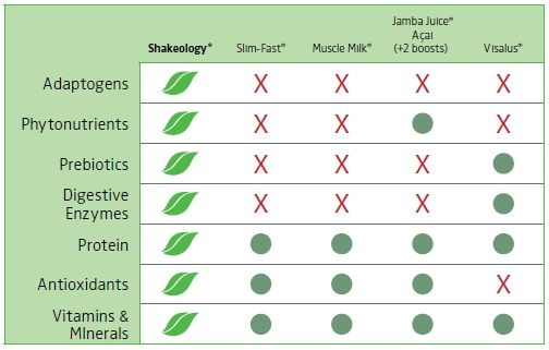 How shakeology compares to other shakes like slim fast visalus body by vi and others also rh pinterest