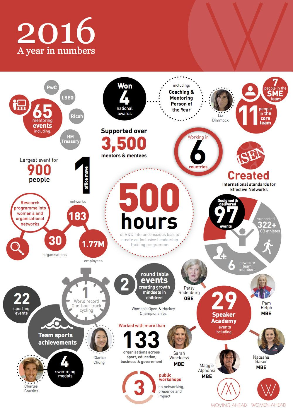 Image result for year in numbers Annual report, Numbers