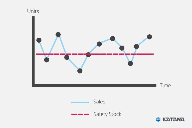 Everything you need to know about the safety stock formula