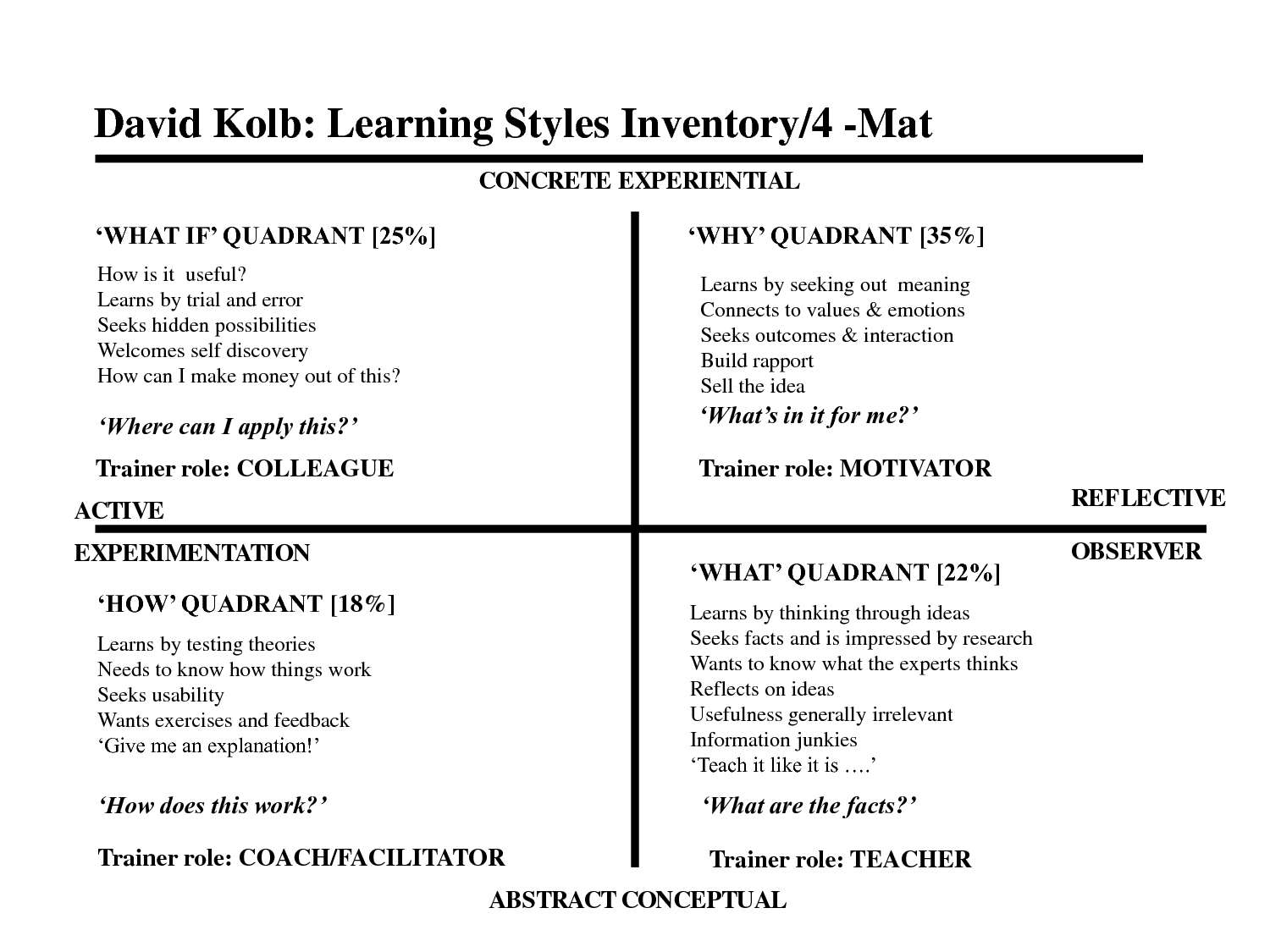 Experiential Learning Model Adult Learning