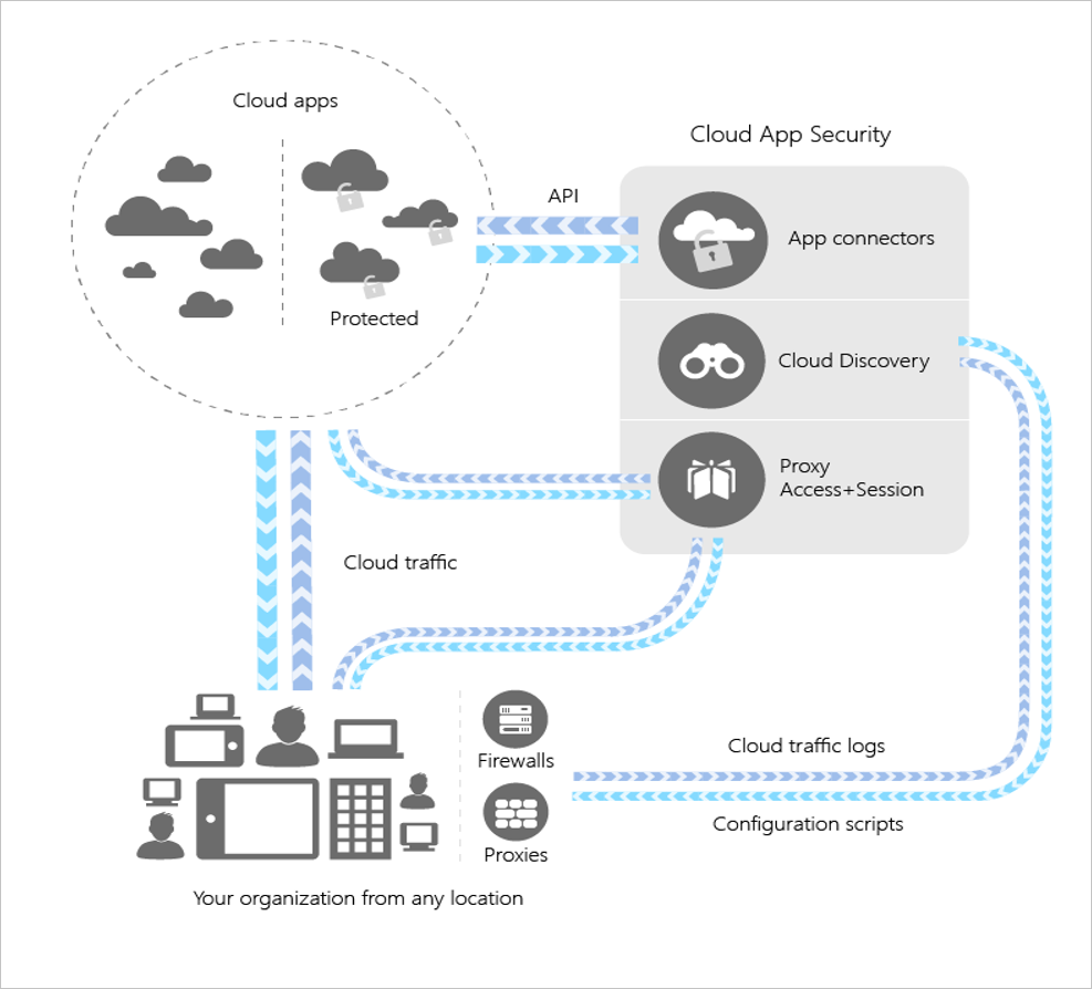 hight resolution of cloud app security architecture diagram