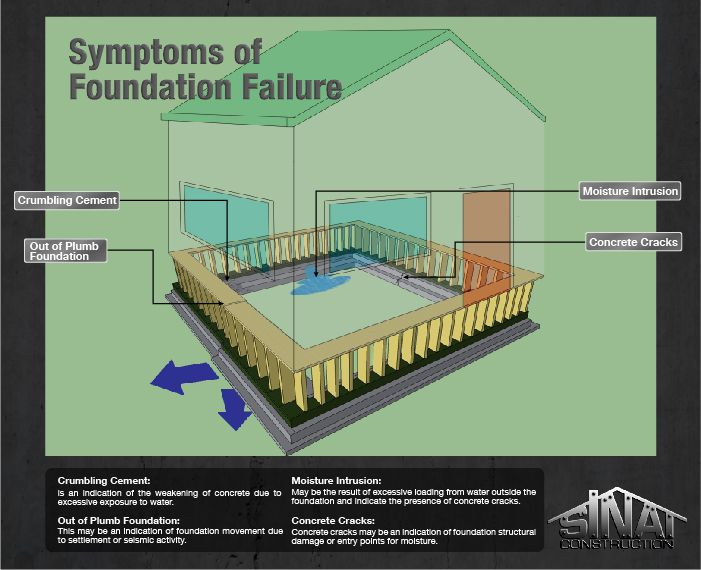 signs of foundation damage helpful info foundation repair rh pinterest com