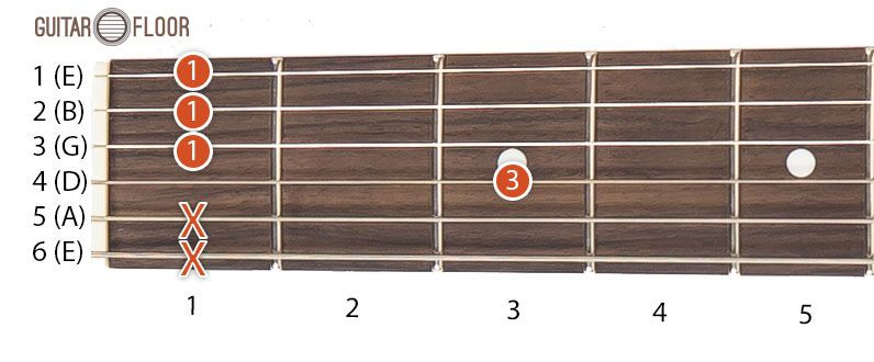 The first position for beginners of Fm chord is: first (index ...