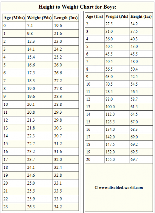 Height weight chart for boys loose weight pinterest weight