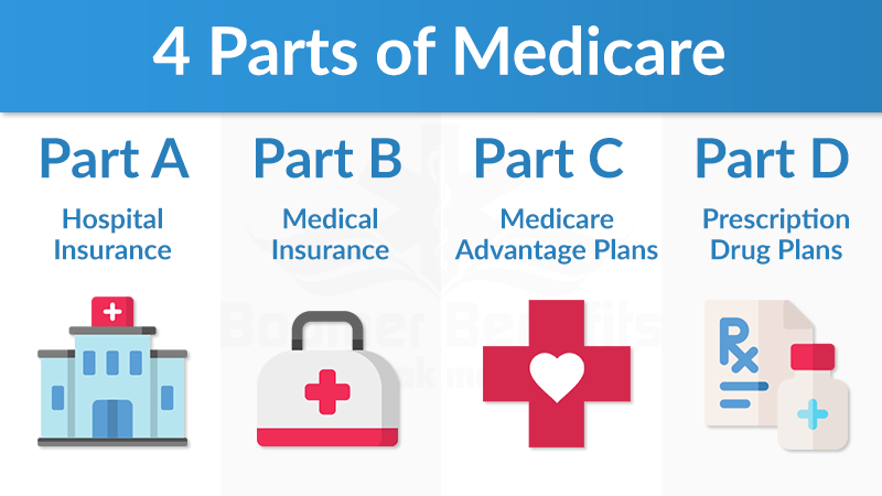 Medicare Parts (With images) | Medicare, Group health ...