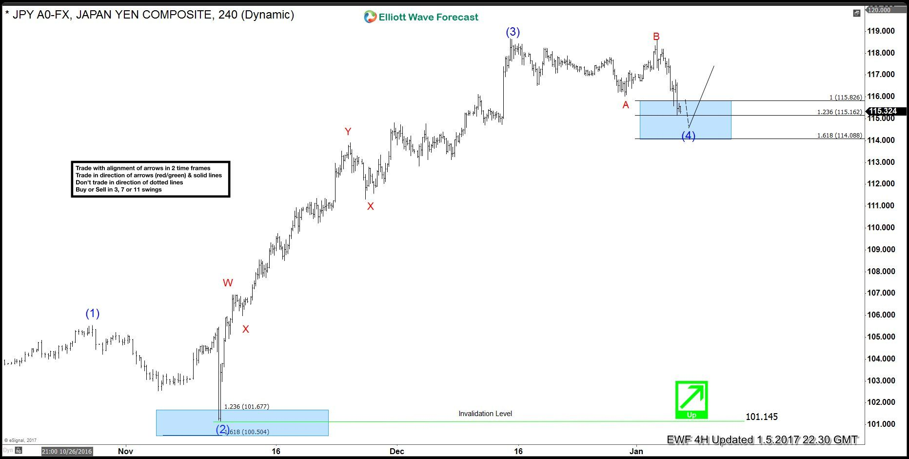 USDJPY buying dips after a FLAT correction #elliottwave