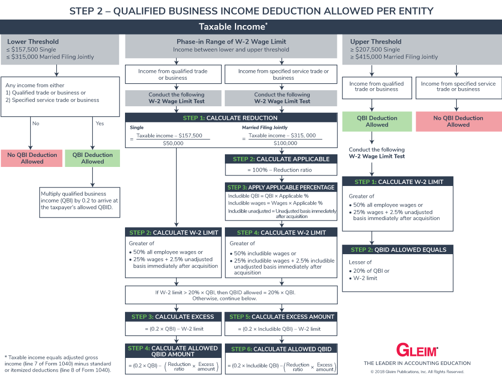 Section 199A Qualified Business Deduction (QBID