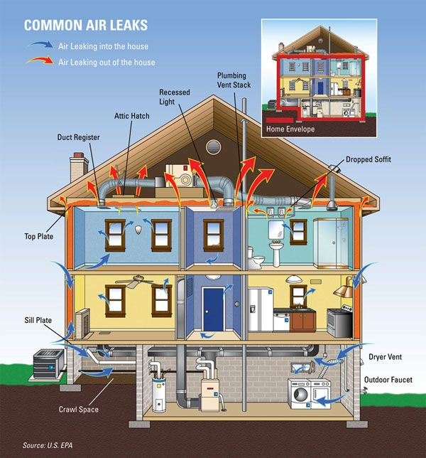 10 Eco Friendly Ways To Renovate Your Home Air Leaks Energy Efficient Homes Home Heating Systems