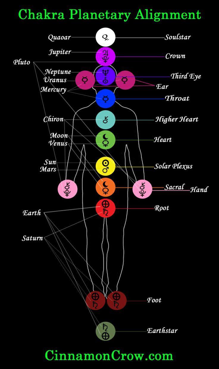 The Chakras With The Tarot Keys: Chakra Meditation, Chakra