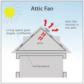 An Attic Fan Works During The Day Whole House Fans House Fan House Hvac