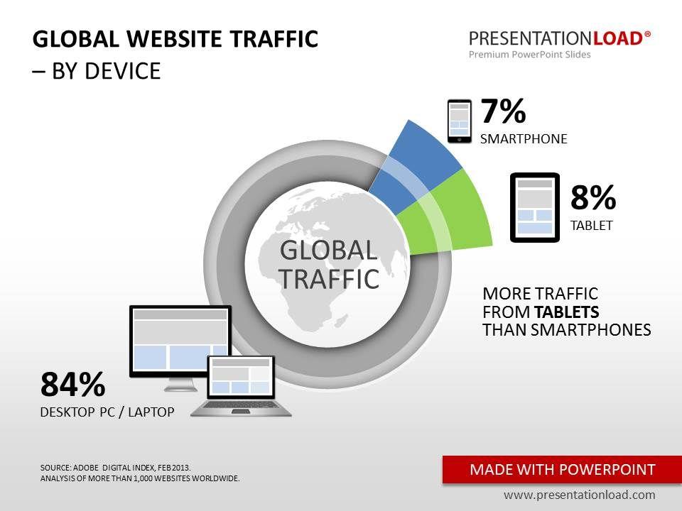 KOSTENLOSE PowerPoint-Vorlagen: Global Website Traffic, Weltweite ...
